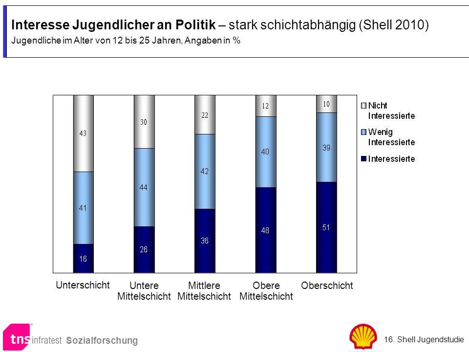 Interesse Jugendlicher an Politik – stark schichtabhängig (Shell 2010) Jugendliche im Alter von 12 bis 25 Jahren, Angaben in % Interesse Jugendlicher