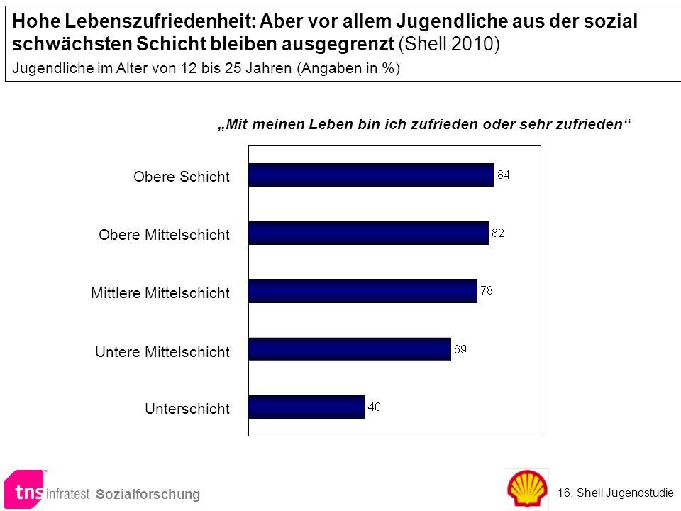 Hohe Lebenszufriedenheit: Aber vor allem Jugendliche aus der sozial schwächsten Schicht bleiben ausgegrenzt (Shell 2010) Jugendliche im Alter von 12 b