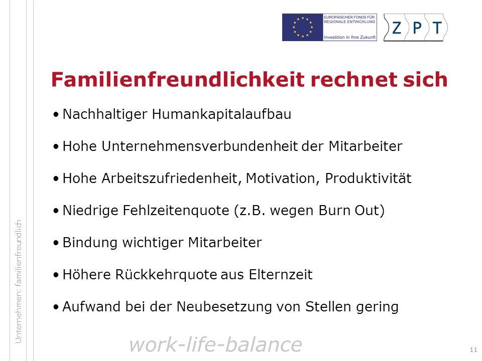 11 Unternehmen: familienfreundlich Familienfreundlichkeit rechnet sich Nachhaltiger Humankapitalaufbau Hohe Unternehmensverbundenheit der Mitarbeiter Hohe Arbeitszufriedenheit, Motivation, Produktivität Niedrige Fehlzeitenquote (z.B.