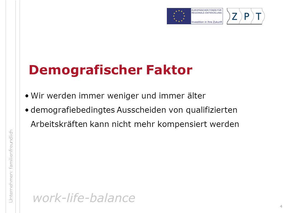 44 Demografischer Faktor Wir werden immer weniger und immer älter demografiebedingtes Ausscheiden von qualifizierten Arbeitskräften kann nicht mehr kompensiert werden work-life-balance Unternehmen: familienfreundlich