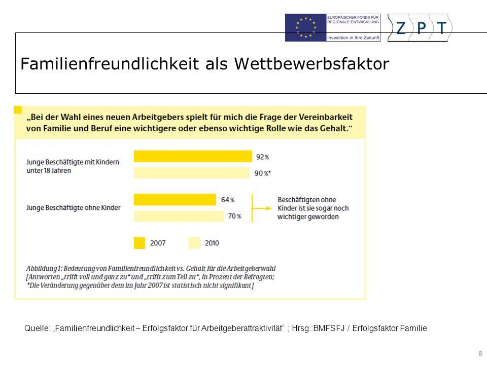 88 Familienfreundlichkeit als Wettbewerbsfaktor Quelle: Familienfreundlichkeit – Erfolgsfaktor für Arbeitgeberattraktivität ; Hrsg.:BMFSFJ / Erfolgsfaktor Familie