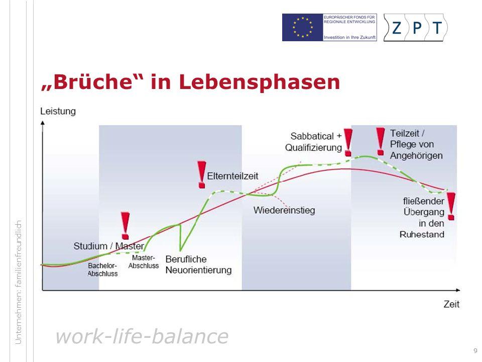 99 Brüche in Lebensphasen work-life-balance Unternehmen: familienfreundlich