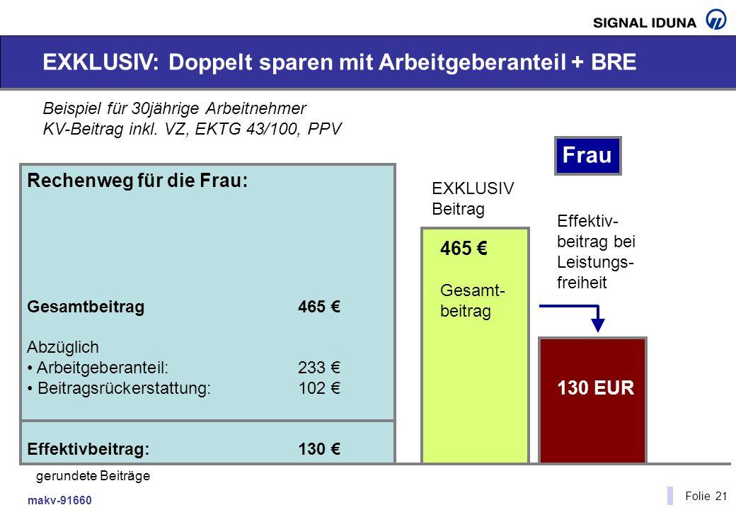 makv-91660 Folie 21 EXKLUSIV: Doppelt sparen mit Arbeitgeberanteil + BRE Beispiel für 30jährige Arbeitnehmer KV-Beitrag inkl. VZ, EKTG 43/100, PPV 410
