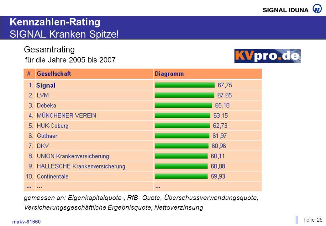 makv-91660 Folie 25 Kennzahlen-Rating SIGNAL Kranken Spitze! gemessen an: Eigenkapitalquote-, RfB- Quote, Überschussverwendungsquote, Versicherungsges