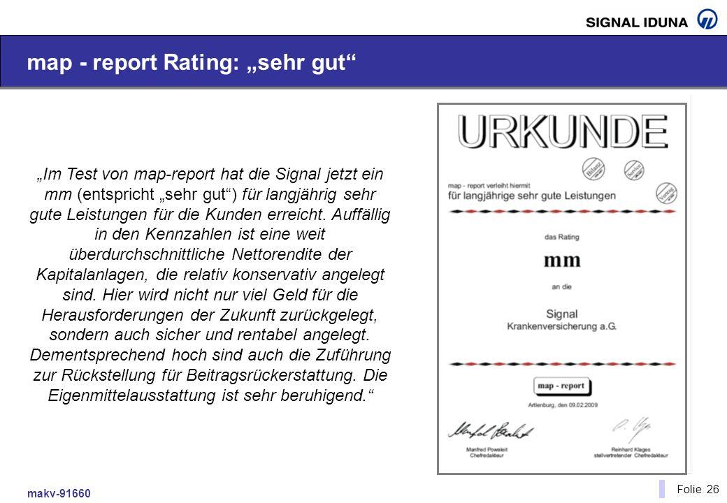 makv-91660 Folie 26 map - report Rating: sehr gut Im Test von map-report hat die Signal jetzt ein mm (entspricht sehr gut) für langjährig sehr gute Le
