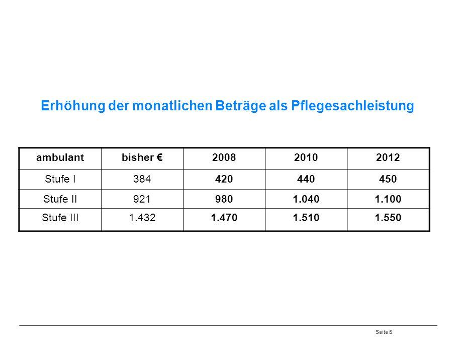 Seite 5 Erhöhung der monatlichen Beträge als Pflegesachleistung ambulantbisher 200820102012 Stufe I384420440450 Stufe II9219801.0401.100 Stufe III1.4321.4701.5101.550