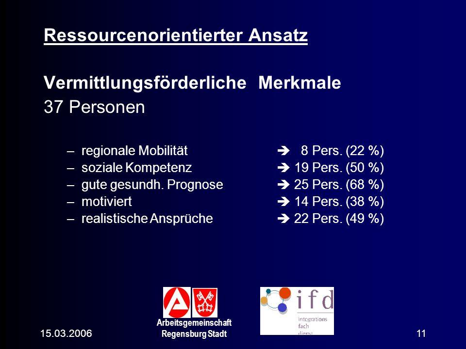 15.03.2006 Arbeitsgemeinschaft Regensburg Stadt 11 Ressourcenorientierter Ansatz Vermittlungsförderliche Merkmale 37 Personen –regionale Mobilität 8 P