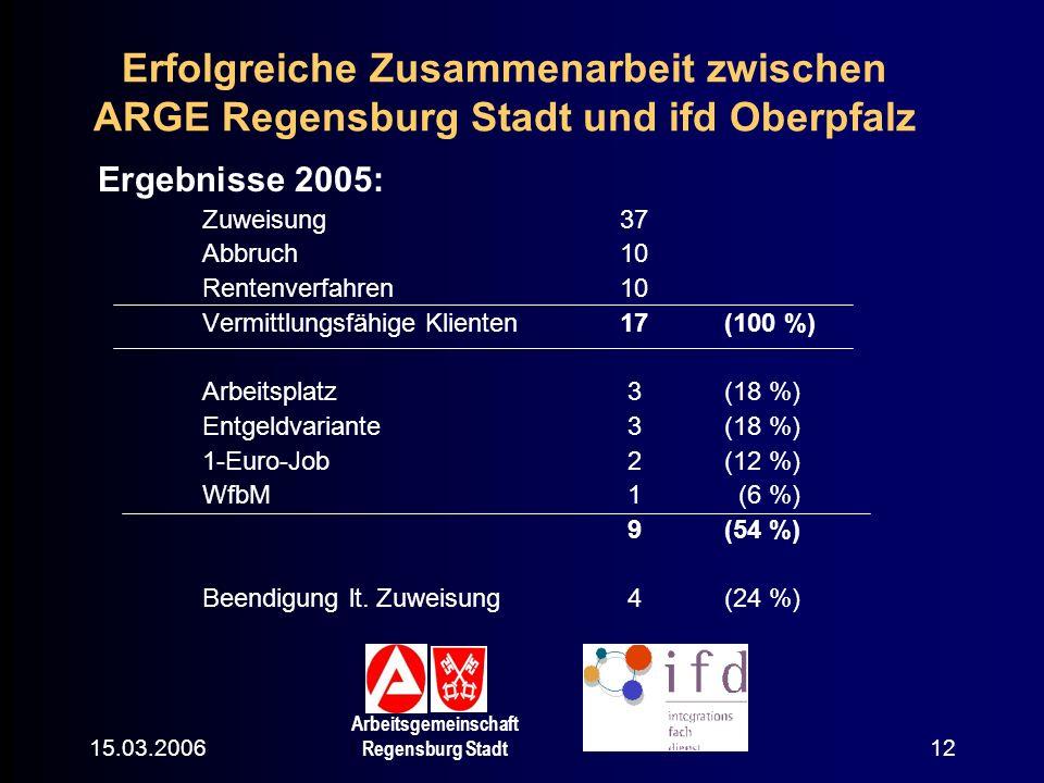 15.03.2006 Arbeitsgemeinschaft Regensburg Stadt 12 Erfolgreiche Zusammenarbeit zwischen ARGE Regensburg Stadt und ifd Oberpfalz Ergebnisse 2005: Zuwei