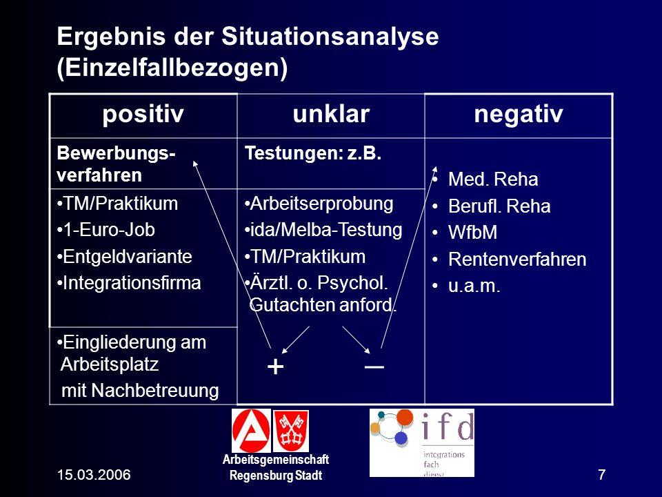 15.03.2006 Arbeitsgemeinschaft Regensburg Stadt 7 positivunklarnegativ Bewerbungs- verfahren Testungen: z.B. Med. Reha Berufl. Reha WfbM Rentenverfahr