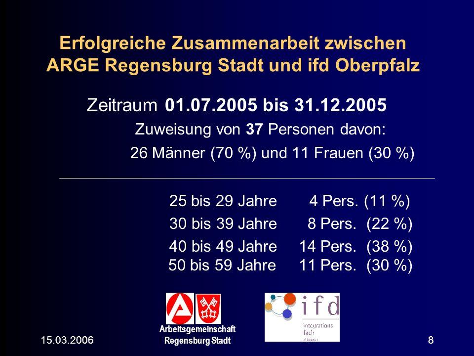 15.03.2006 Arbeitsgemeinschaft Regensburg Stadt 9 Dauer der Alo: –1 bis 3 Jahre 14 Pers.