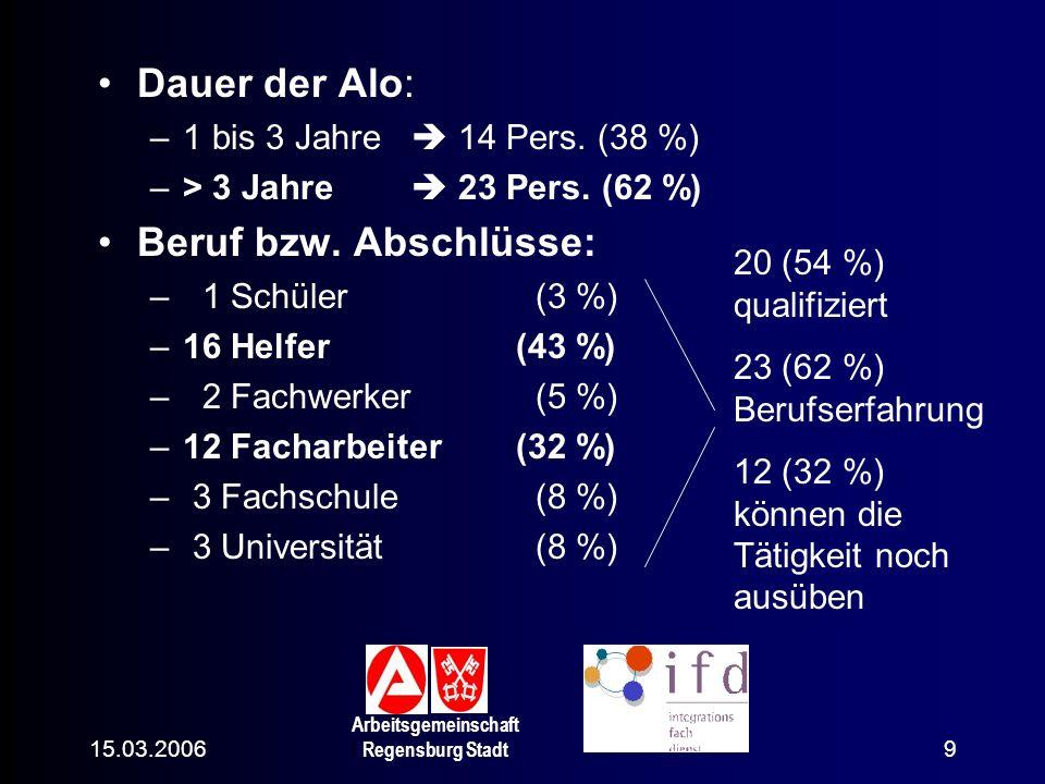 15.03.2006 Arbeitsgemeinschaft Regensburg Stadt 9 Dauer der Alo: –1 bis 3 Jahre 14 Pers. (38 %) –> 3 Jahre 23 Pers. (62 %) Beruf bzw. Abschlüsse: – 1