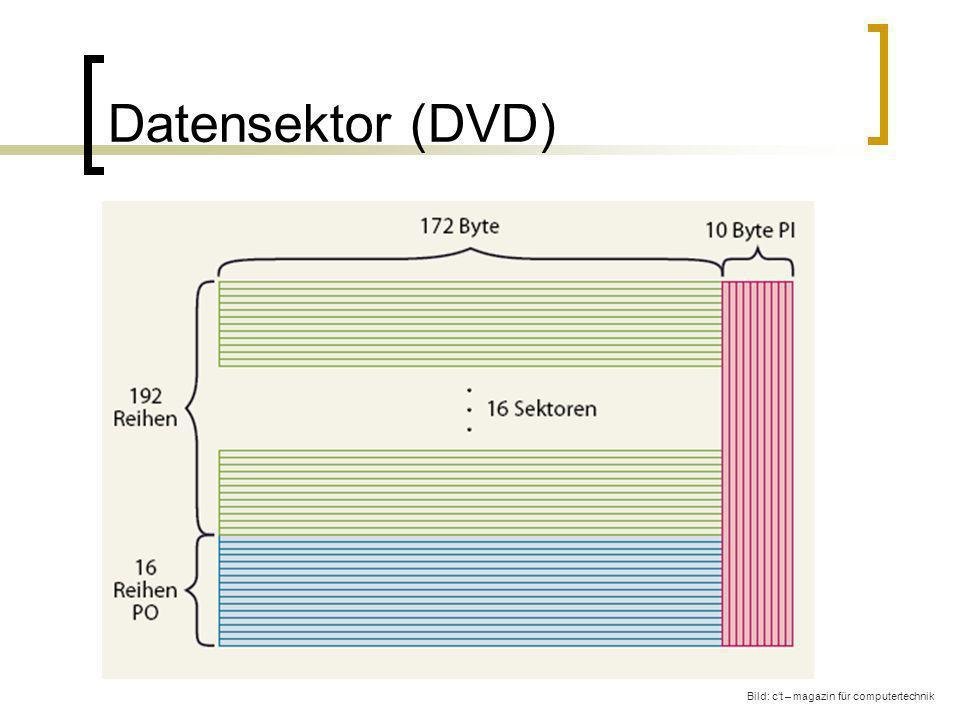 Datensektor (DVD) Bild: ct – magazin für computertechnik