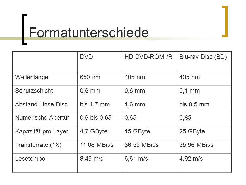 DVDHD DVD-ROM /RBlu-ray Disc (BD) Wellenlänge650 nm405 nm Schutzschicht0,6 mm 0,1 mm Abstand Linse-Discbis 1,7 mm1,6 mmbis 0,5 mm Numerische Apertur0,