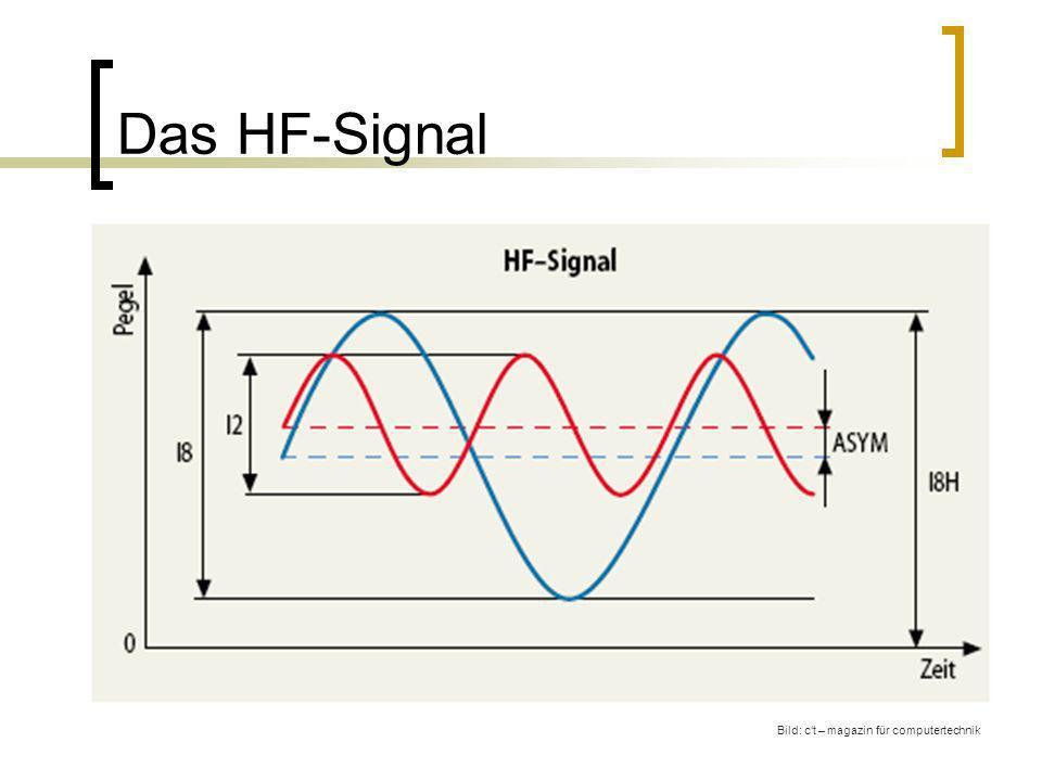 Das HF-Signal Bild: ct – magazin für computertechnik