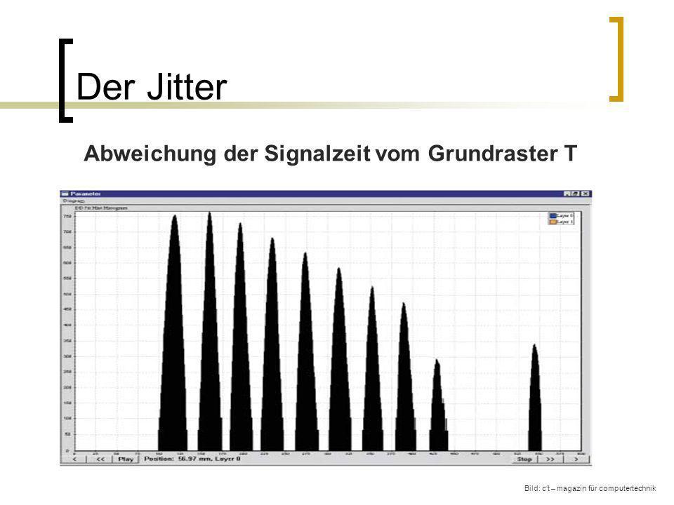 Der Jitter Abweichung der Signalzeit vom Grundraster T Bild: ct – magazin für computertechnik