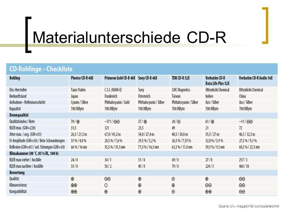 Materialunterschiede CD-R Quelle: ct – magazin für computertechnik