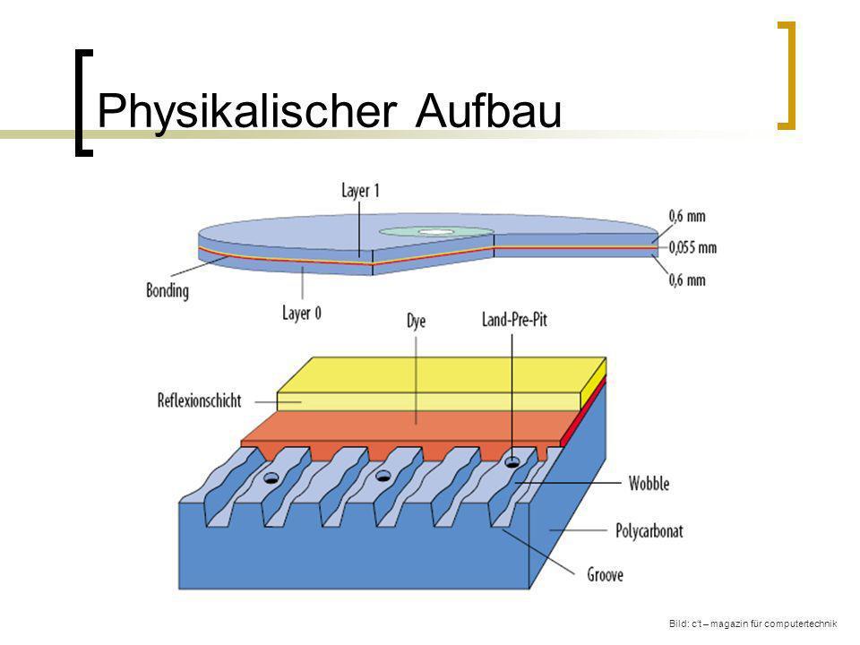 Physikalischer Aufbau Bild: ct – magazin für computertechnik