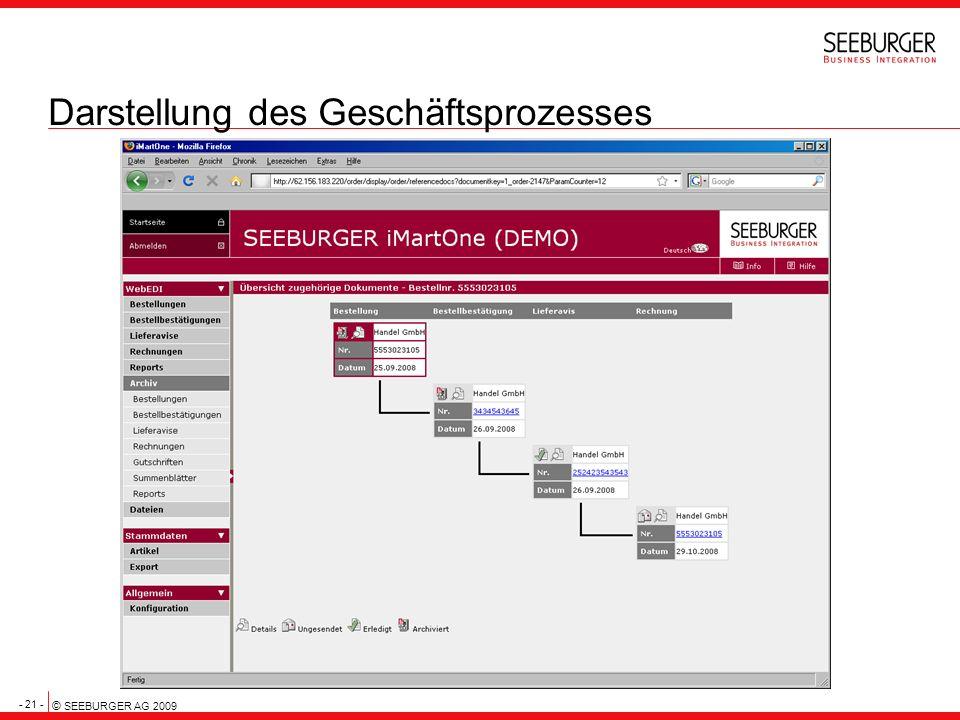 - 21 - © SEEBURGER AG 2009 Darstellung des Geschäftsprozesses