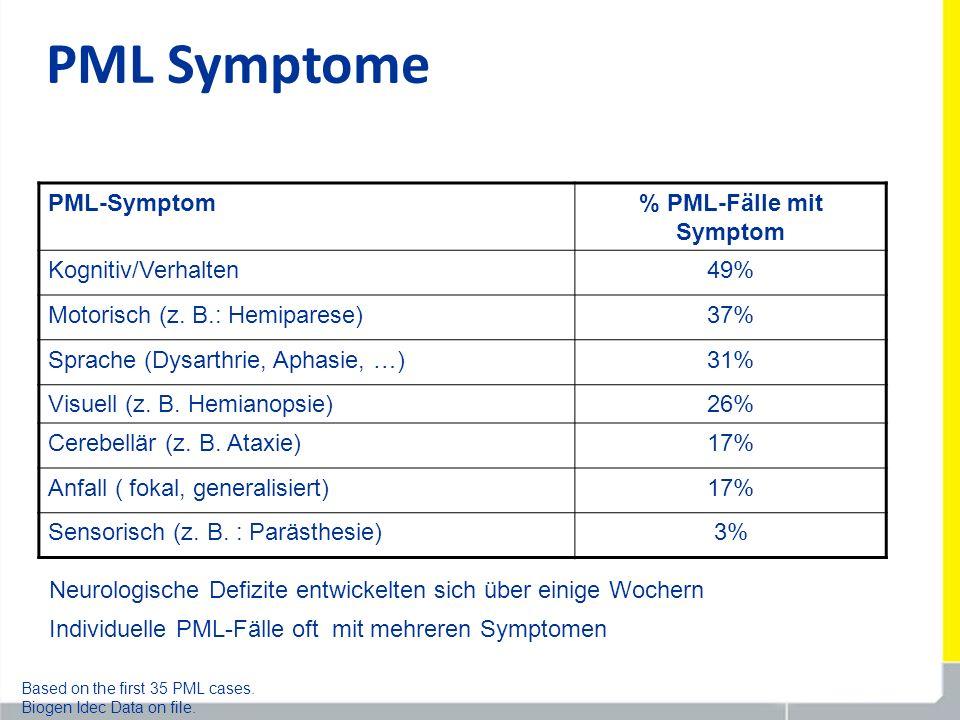 PML Symptome PML-Symptom% PML-Fälle mit Symptom Kognitiv/Verhalten49% Motorisch (z. B.: Hemiparese)37% Sprache (Dysarthrie, Aphasie, …)31% Visuell (z.