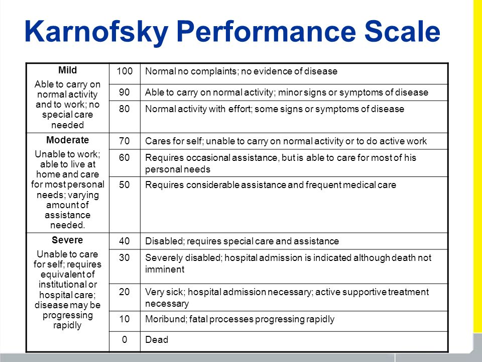 Karnofsky Performance Scale Mild Able to carry on normal activity and to work; no special care needed 100Normal no complaints; no evidence of disease