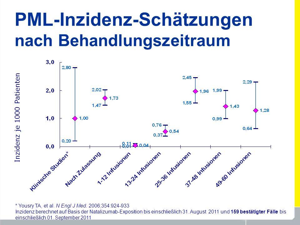 PML-Inzidenz-Schätzungen nach Behandlungszeitraum Inzidenz je 1000 Patienten * Yousry TA, et al. N Engl J Med. 2006;354:924-933 Inzidenz berechnet auf