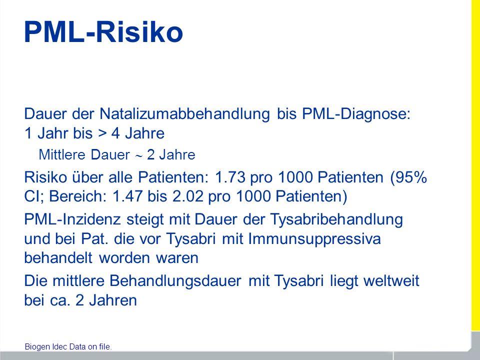 PML-Risiko Dauer der Natalizumabbehandlung bis PML-Diagnose: 1 Jahr bis > 4 Jahre Mittlere Dauer 2 Jahre Risiko über alle Patienten: 1.73 pro 1000 Pat