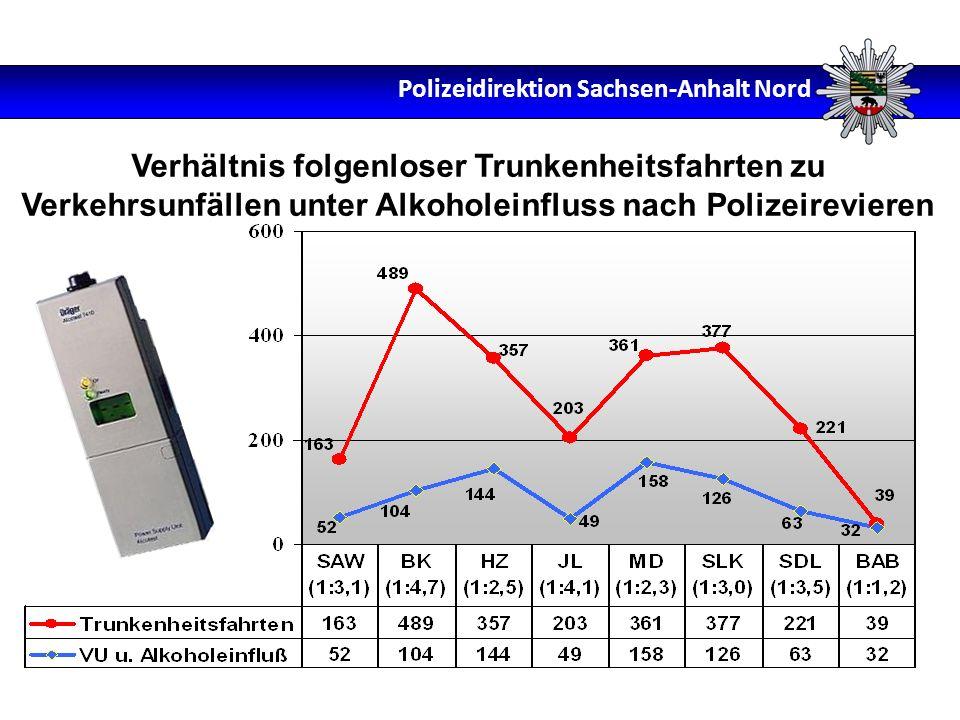 Verhältnis folgenloser Trunkenheitsfahrten zu Verkehrsunfällen unter Alkoholeinfluss nach Polizeirevieren Polizeidirektion Sachsen-Anhalt Nord