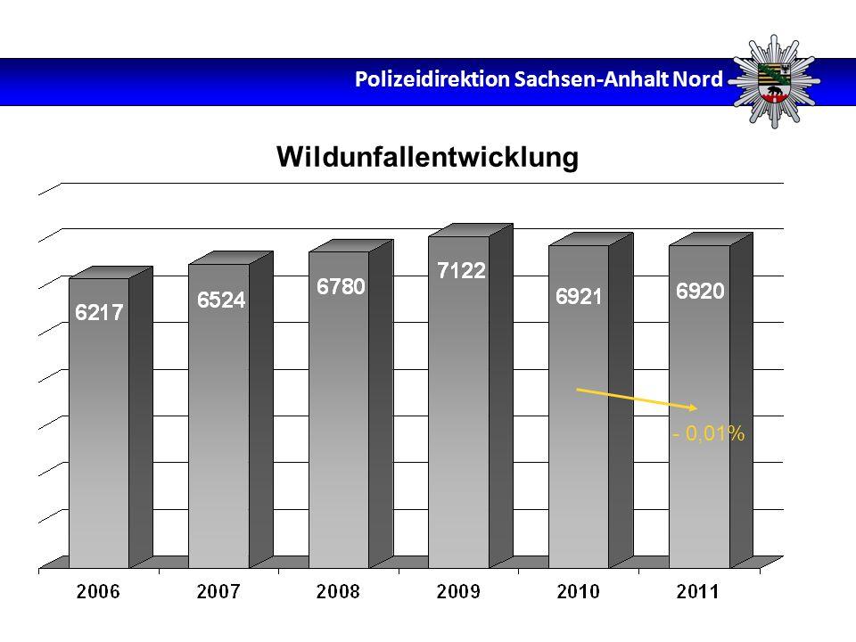 Wildunfallentwicklung - 0,01% Polizeidirektion Sachsen-Anhalt Nord