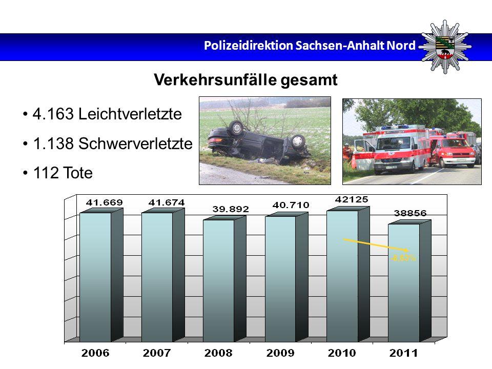 4.163 Leichtverletzte 1.138 Schwerverletzte 112 Tote Verkehrsunfälle gesamt -8,63% Polizeidirektion Sachsen-Anhalt Nord