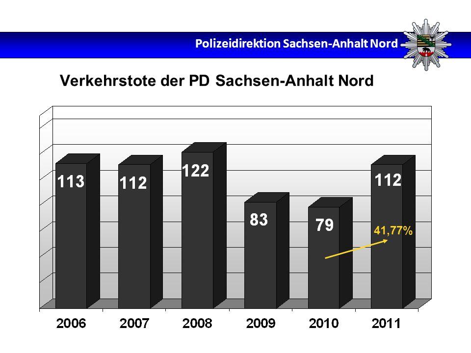 Verkehrstote der PD Sachsen-Anhalt Nord 41,77% Polizeidirektion Sachsen-Anhalt Nord