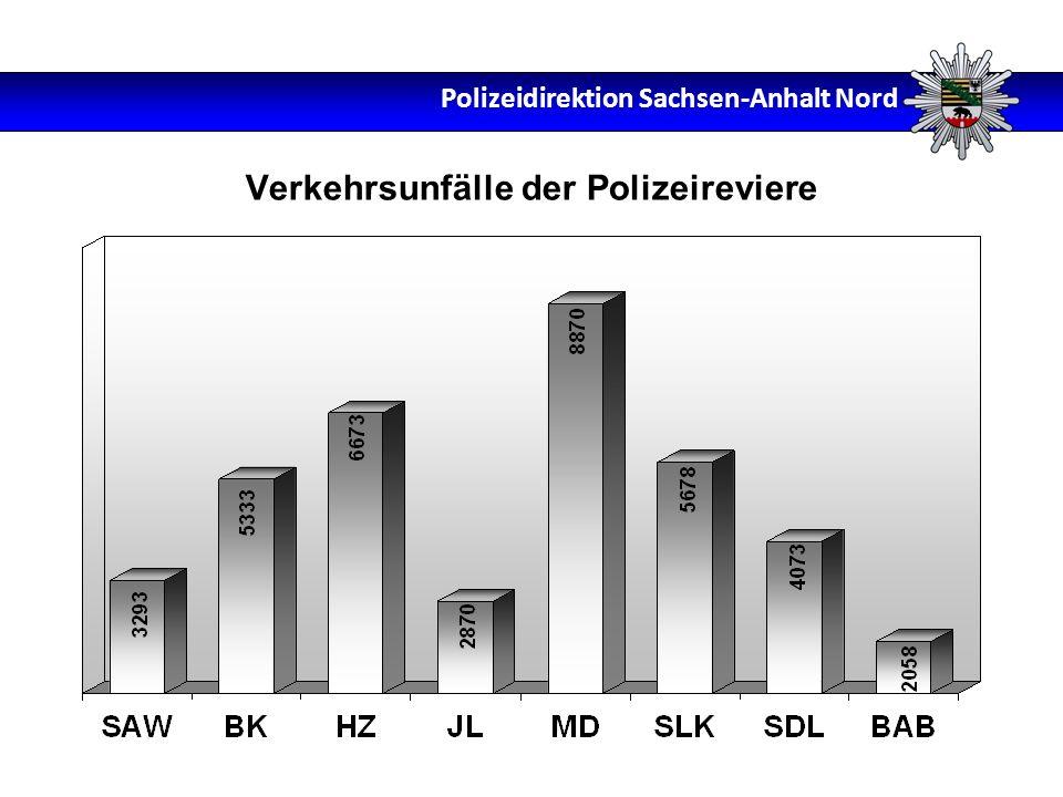 Verkehrsunfälle der Polizeireviere Polizeidirektion Sachsen-Anhalt Nord