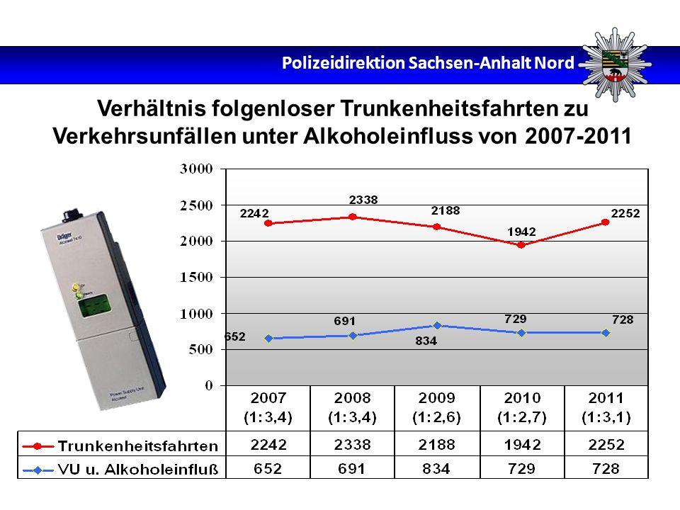 Verhältnis folgenloser Trunkenheitsfahrten zu Verkehrsunfällen unter Alkoholeinfluss von 2007-2011 Polizeidirektion Sachsen-Anhalt Nord