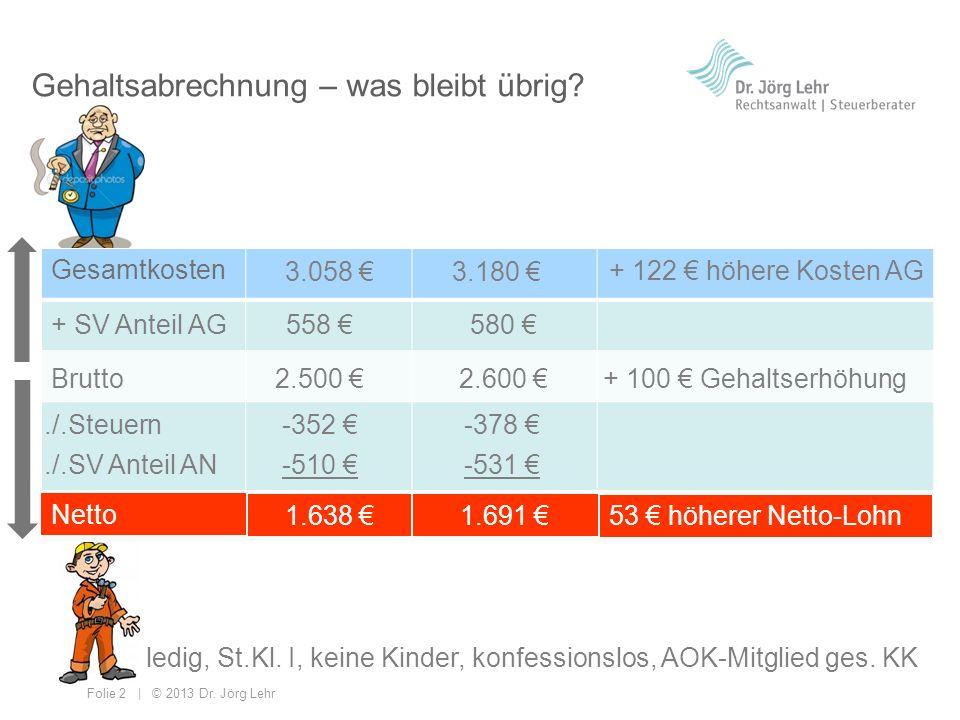 Folie 2 | © 2013 Dr. Jörg Lehr Gehaltsabrechnung – was bleibt übrig? Gesamtkosten + SV Anteil AG Brutto./.Steuern./.SV Anteil AN Netto 558 2.500 -352