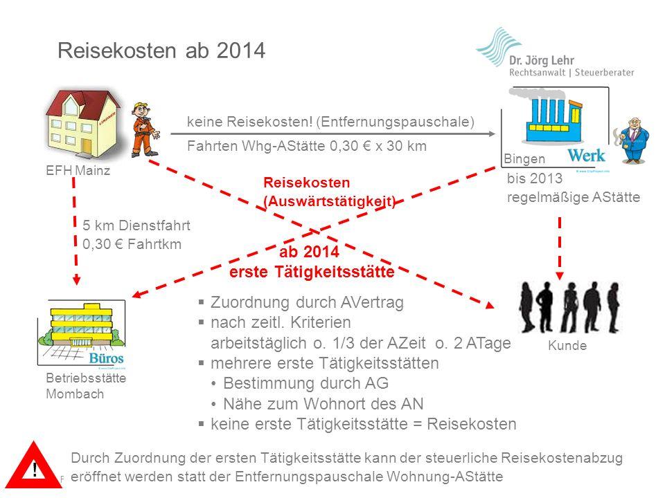 Folie 9 | © 2013 Dr. Jörg Lehr keine Reisekosten! (Entfernungspauschale) Fahrten Whg-AStätte 0,30 x 30 km Reisekosten ab 2014 Bingen Betriebsstätte Mo
