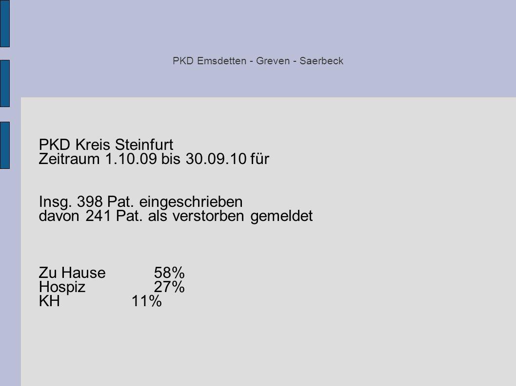 PKD Emsdetten - Greven - Saerbeck PKD Kreis Steinfurt Zeitraum 1.10.09 bis 30.09.10 für Insg. 398 Pat. eingeschrieben davon 241 Pat. als verstorben ge