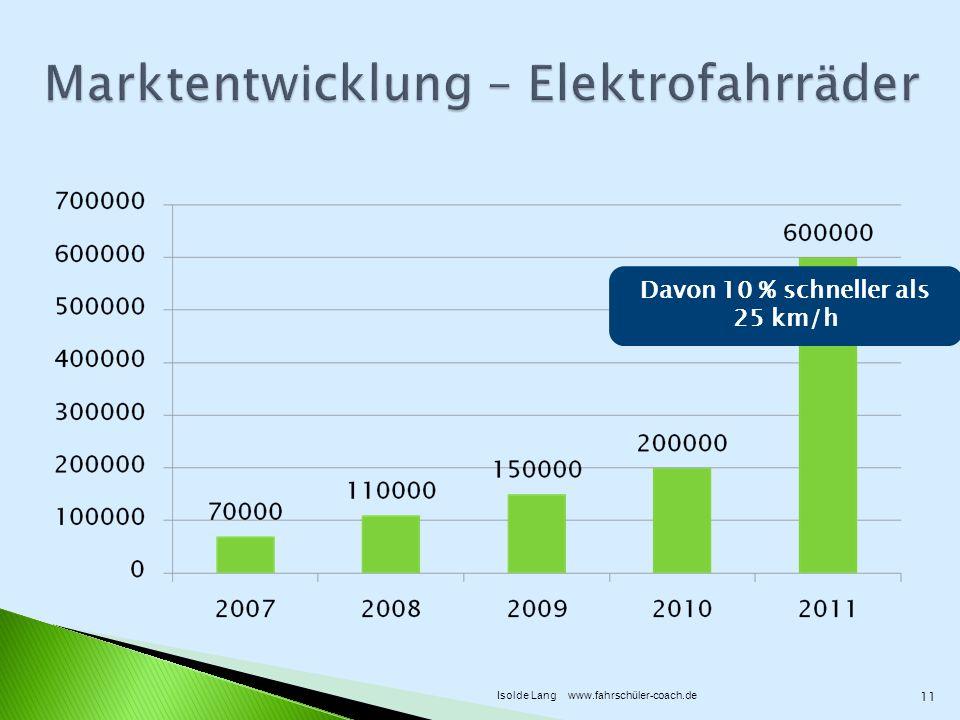 Davon 10 % schneller als 25 km/h 11 Isolde Lang www.fahrschüler-coach.de