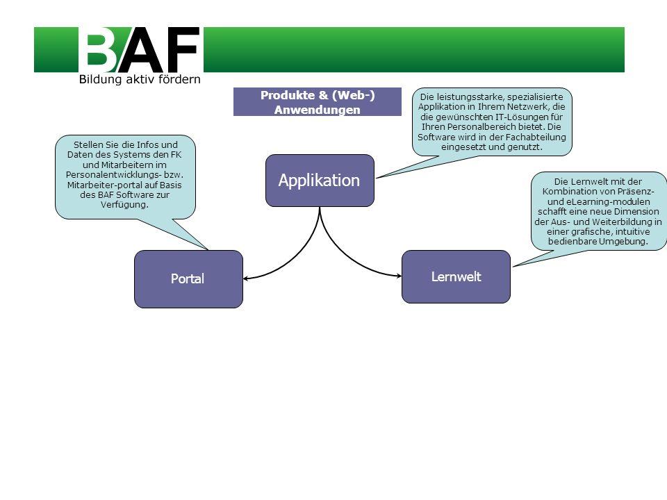 Lernwelt Portal Produkte & (Web-) Anwendungen Applikation Stellen Sie die Infos und Daten des Systems den FK und Mitarbeitern im Personalentwicklungs-