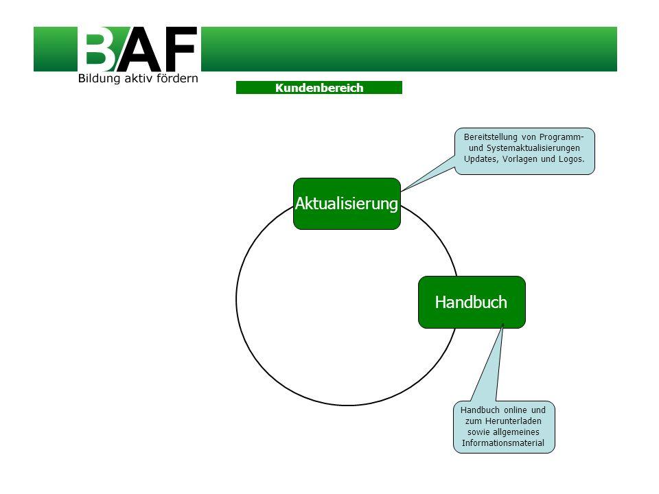 Handbuch Bereitstellung von Programm- und Systemaktualisierungen Updates, Vorlagen und Logos. Handbuch online und zum Herunterladen sowie allgemeines