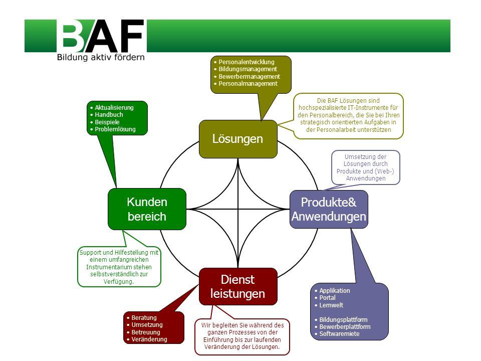 Personal entwicklung Bildungs management BAF Personalentwicklung ist die integrierende Gesamtlösung für die PE und bietet ein umfangreiches IT- Instrumentarium für die Planung, Steuerung und Abwicklung des strategisch orientierten Teil des Personalwesens im Unternehmen.