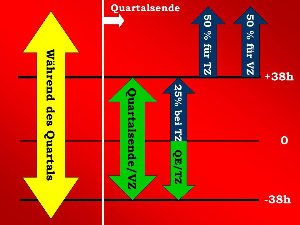 Während des Quartals 25% bei TZ 50 % für VZ +38h 0 -38h Quartalsende 50 % für TZ Quartalsende/VZ QE/TZ