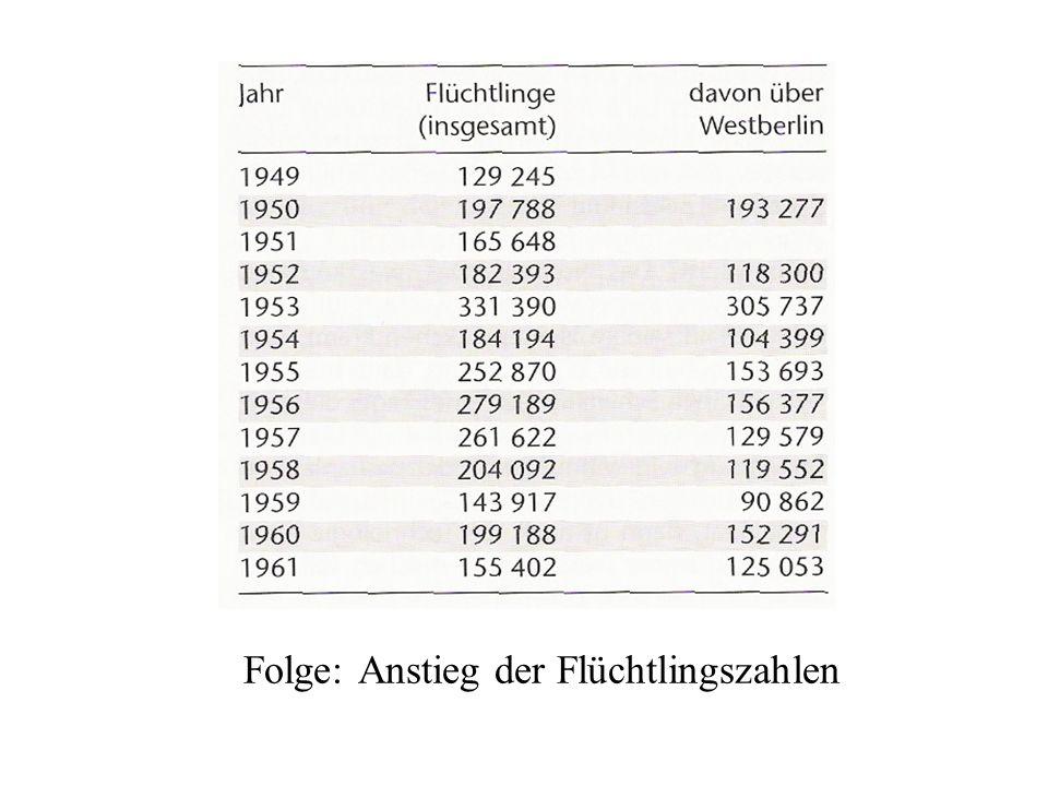 Folge: Anstieg der Flüchtlingszahlen