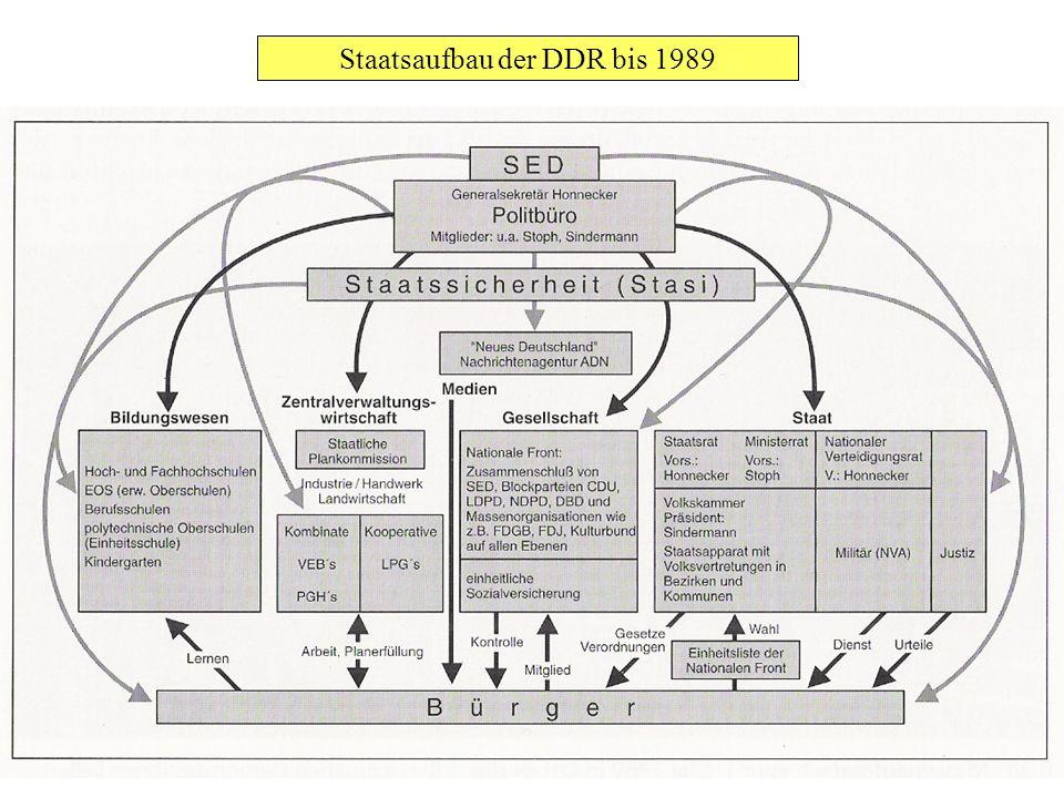 Staatsaufbau der DDR bis 1989