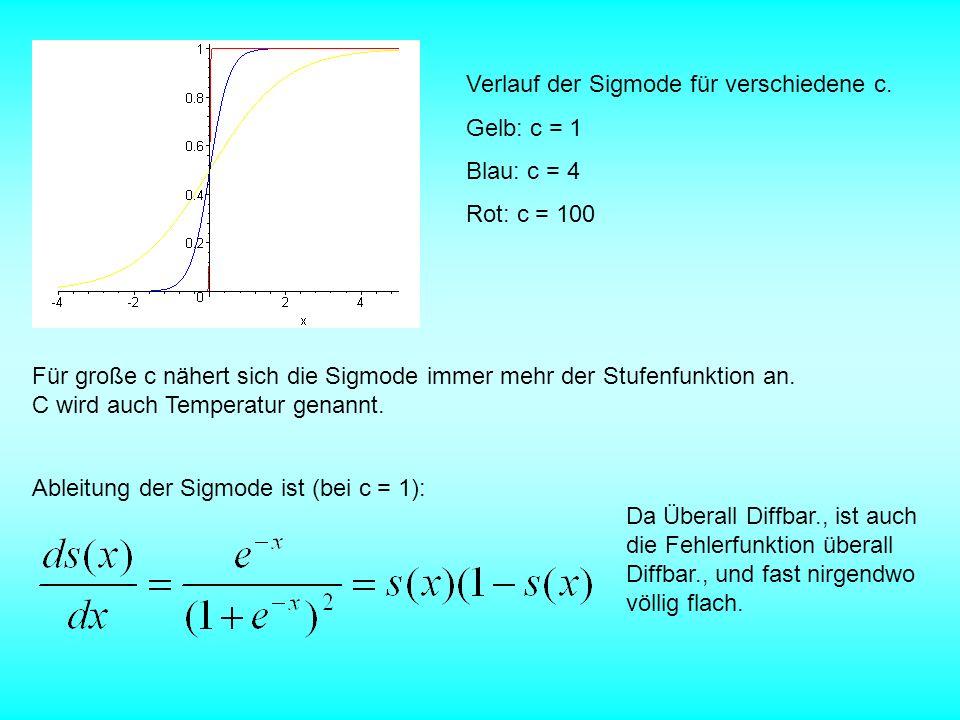 Verlauf der Sigmode für verschiedene c. Gelb: c = 1 Blau: c = 4 Rot: c = 100 Für große c nähert sich die Sigmode immer mehr der Stufenfunktion an. C w