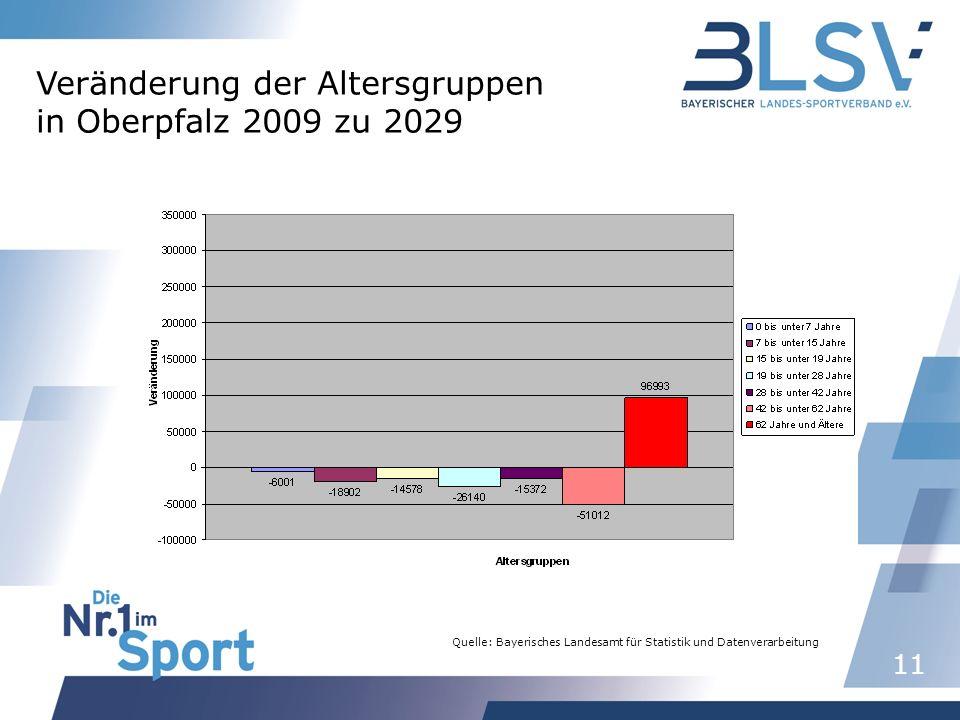 11 Quelle: Bayerisches Landesamt für Statistik und Datenverarbeitung Veränderung der Altersgruppen in Oberpfalz 2009 zu 2029