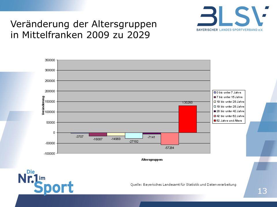 13 Quelle: Bayerisches Landesamt für Statistik und Datenverarbeitung Veränderung der Altersgruppen in Mittelfranken 2009 zu 2029