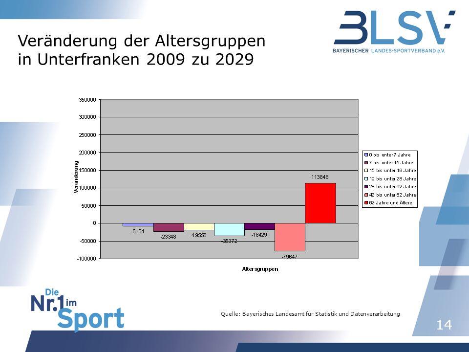 14 Quelle: Bayerisches Landesamt für Statistik und Datenverarbeitung Veränderung der Altersgruppen in Unterfranken 2009 zu 2029