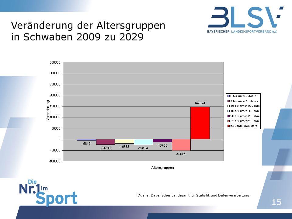 15 Quelle: Bayerisches Landesamt für Statistik und Datenverarbeitung Veränderung der Altersgruppen in Schwaben 2009 zu 2029