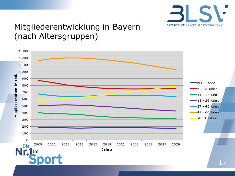 17 Mitgliederentwicklung in Bayern (nach Altersgruppen)
