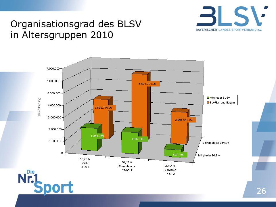 26 Bevölkerung Organisationsgrad des BLSV in Altersgruppen 2010