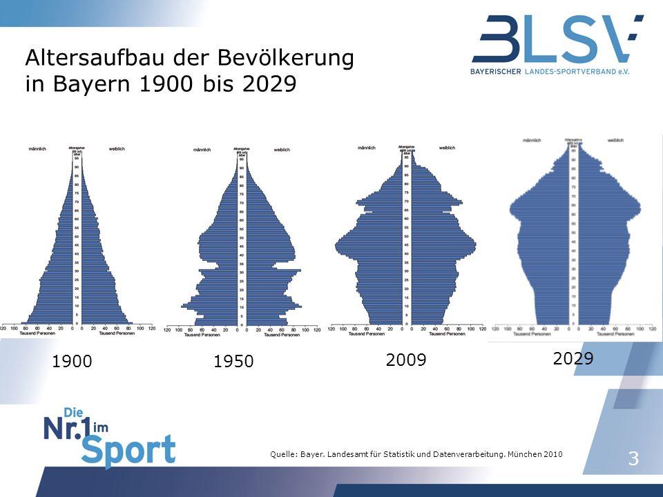 3 1900 Quelle: Bayer. Landesamt für Statistik und Datenverarbeitung.